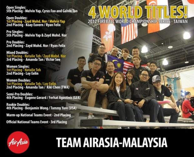 2012 Fireball WCS in Taiwan - Team AirAsia- Malaysia